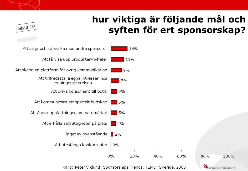 hur viktiga är följande mål och syften för ert sponsorskap? Källa: Peter Viklund, Sponsorships Trends, TEMO, Sverige, 2005