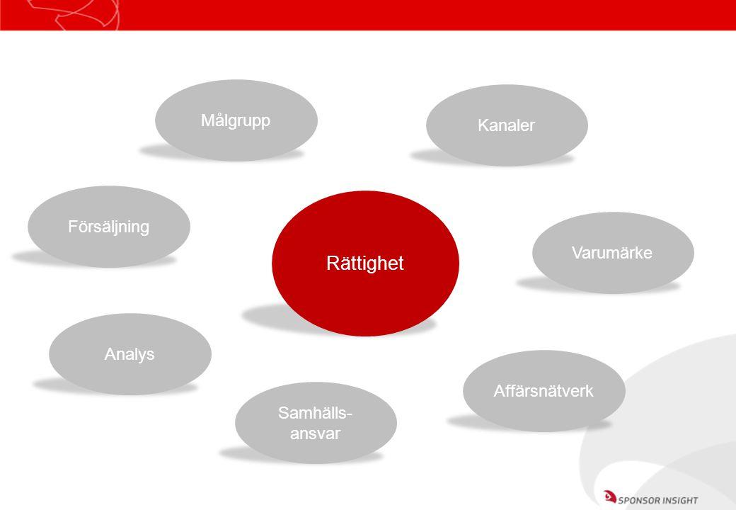 Rättighet Målgrupp Kanaler Varumärke Samhälls- ansvar Försäljning Affärsnätverk Analys