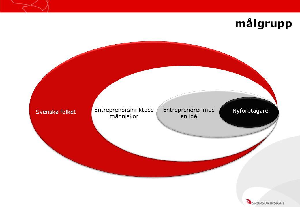 Entreprenörsinriktade människor Svenska folket Entreprenörer med en idé målgrupp Nyföretagare