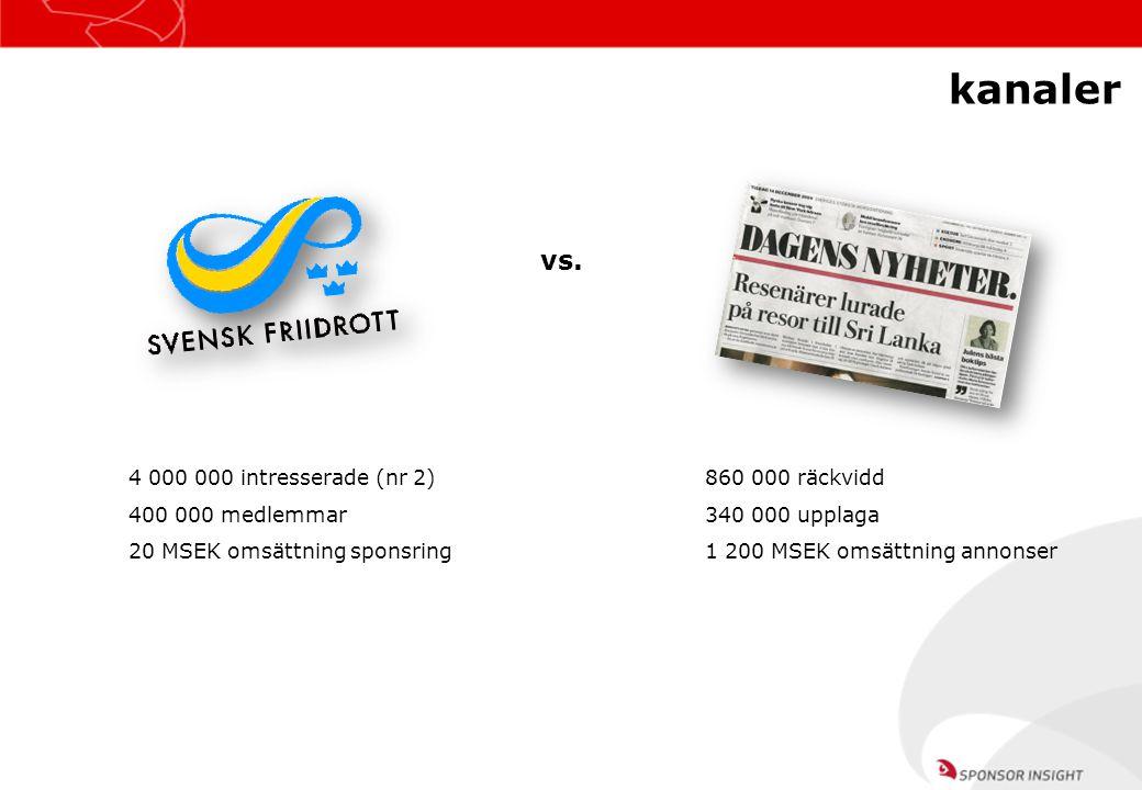 kanaler Webb vs. 4 000 000 intresserade (nr 2) 400 000 medlemmar 20 MSEK omsättning sponsring 860 000 räckvidd 340 000 upplaga 1 200 MSEK omsättning a