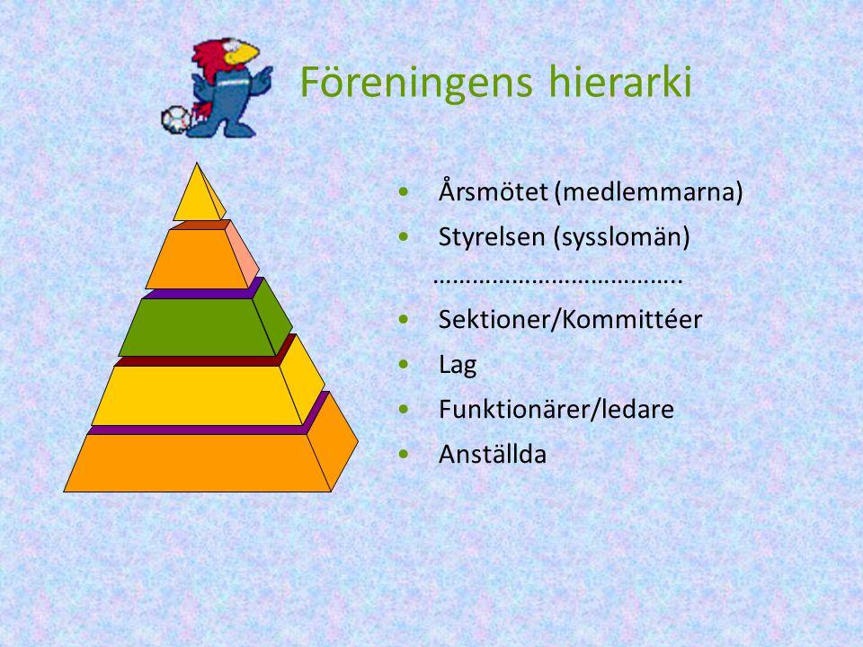 Föreningens hierarki • Årsmötet (medlemmarna) • Styrelsen (sysslomän) ………………………………..