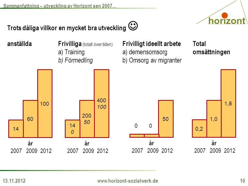 13.11.2012 www.horizont-sozialwerk.de 10 Sammanfattning – utveckling av Horizont sen 2007... Trots dåliga villkor en mycket bra utveckling  100 60 14
