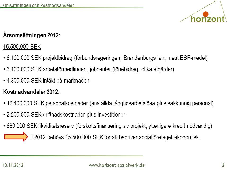 Årsomsättningen 2012: 15.500.000 SEK • 8.100.000 SEK projektbidrag (förbundsregeringen, Brandenburgs län, mest ESF-medel) • 3.100.000 SEK arbetsförmed