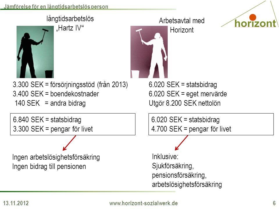 """13.11.2012 www.horizont-sozialwerk.de 6 Jämförelse för en långtidsarbetslös person långtidsarbetslös """"Hartz IV"""" Arbetsavtal med Horizont 3.300 SEK = f"""