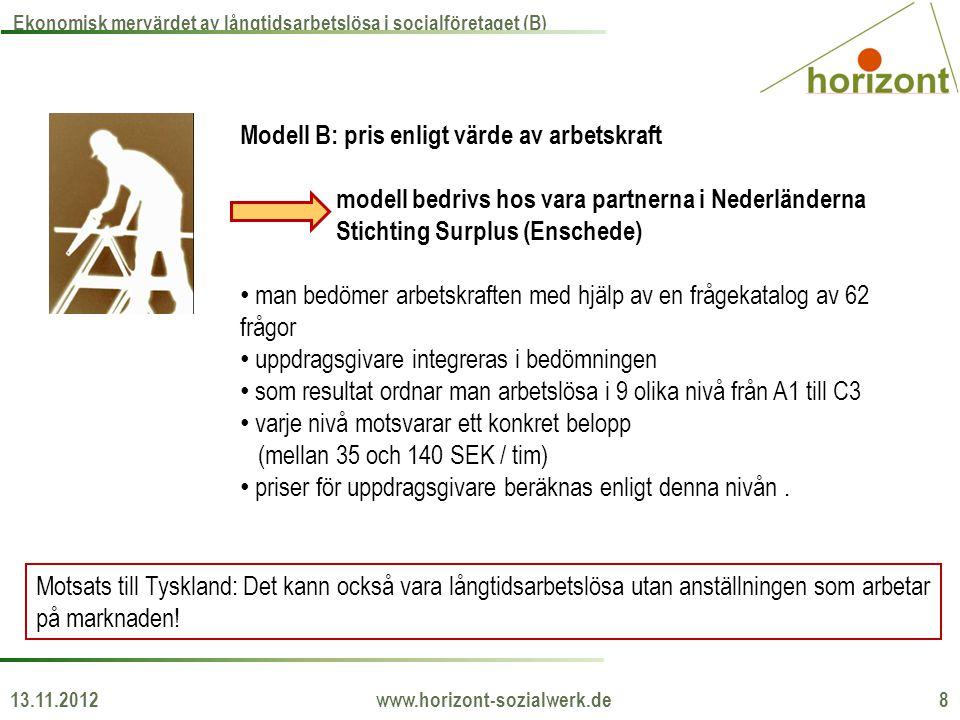 13.11.2012 www.horizont-sozialwerk.de 8 Ekonomisk mervärdet av långtidsarbetslösa i socialföretaget (B) Modell B: pris enligt värde av arbetskraft mod