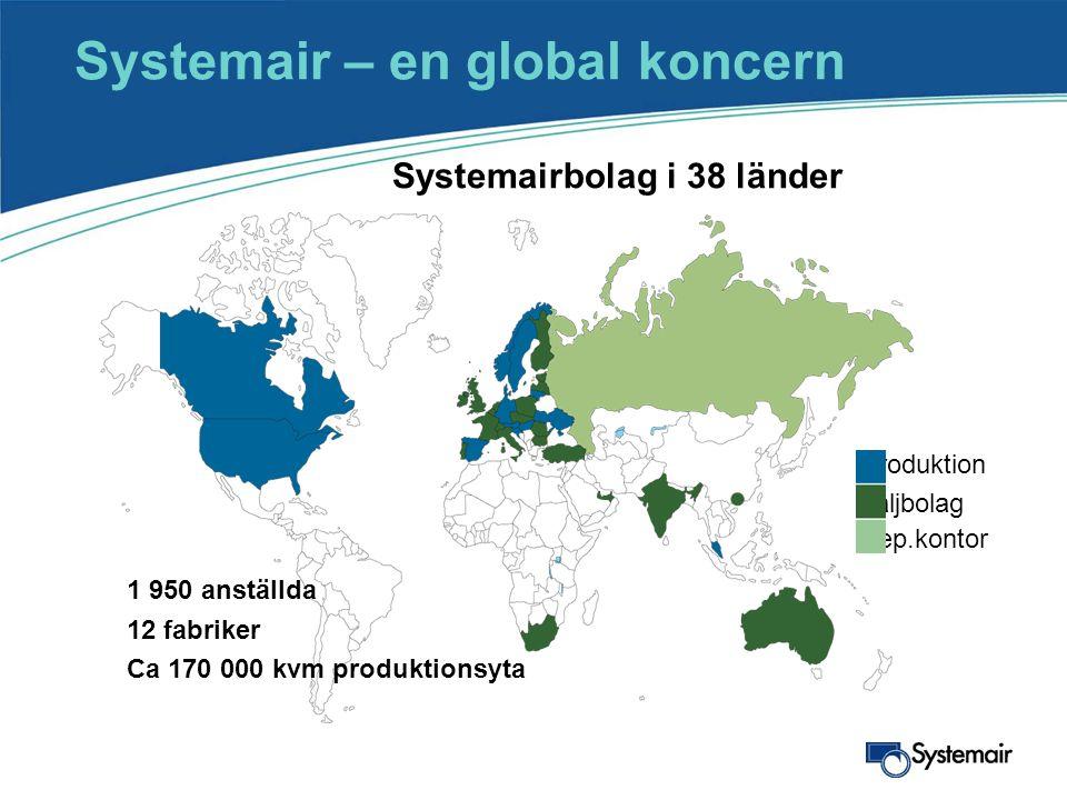 Systemairbolag i 38 länder Systemair – en global koncern Produktion Säljbolag Rep.kontor •1 950 anställda •12 fabriker •Ca 170 000 kvm produktionsyta