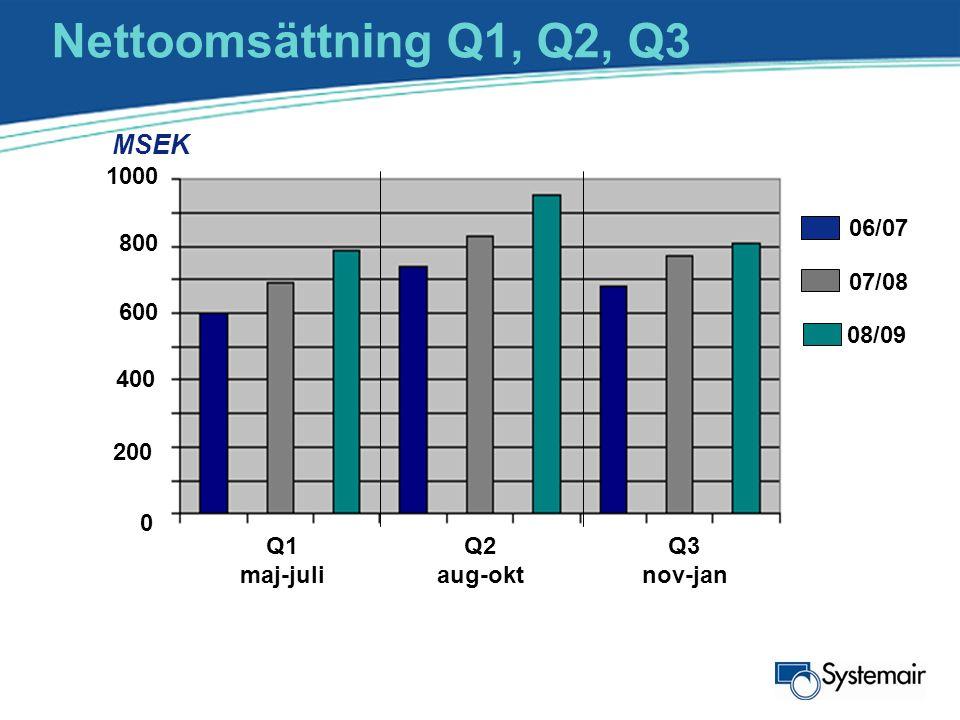 Nettoomsättning Q1, Q2, Q3 MSEK 600 400 200 0 06/07 07/08 08/09 800 1000 Q1 maj-juli Q2 aug-okt Q3 nov-jan