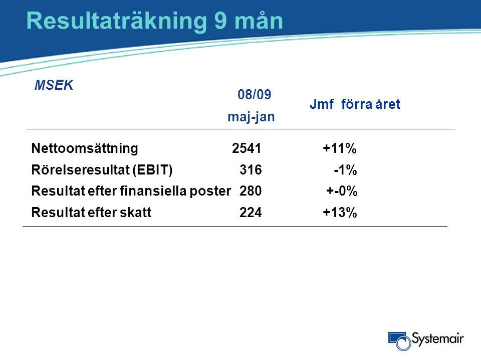 Resultaträkning 9 mån MSEK maj-jan Nettoomsättning 2541+11% Rörelseresultat (EBIT) 316 -1% Resultat efter finansiella poster280 +-0% Resultat efter sk