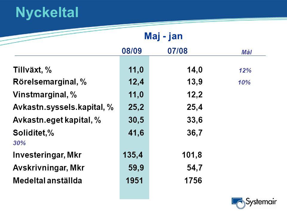 Nyckeltal Tillväxt, %11,014,0 12% Rörelsemarginal, %12,413,9 10% Vinstmarginal, %11,012,2 Avkastn.syssels.kapital, %25,225,4 Avkastn.eget kapital, %30