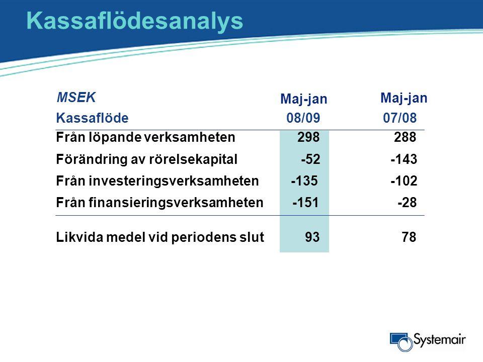Kassaflödesanalys MSEK Kassaflöde 08/09 07/08 Från löpande verksamheten298288 Förändring av rörelsekapital -52 -143 Från investeringsverksamheten -135