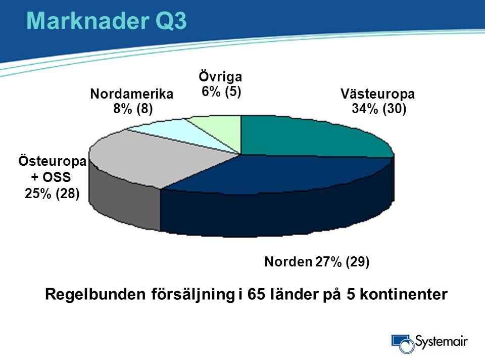 Marknader Q3 Nordamerika 8% (8) Västeuropa 34% (30) Övriga 6% (5) Norden 27% (29) Östeuropa + OSS 25% (28) Regelbunden försäljning i 65 länder på 5 ko