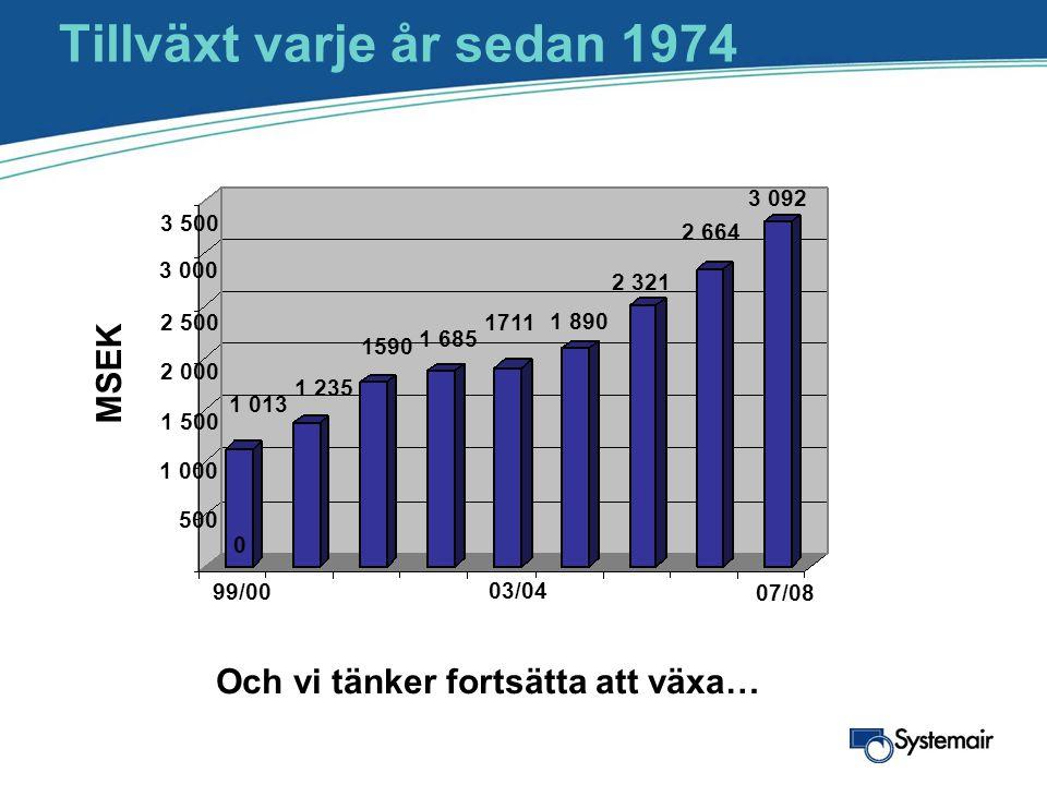Tillväxt varje år sedan 1974 MSEK Och vi tänker fortsätta att växa… 1 685 1 235 1590 1 013 1711 1 890 2 321 99/00 03/04 2 664 3 092 07/08 3 500 3 000