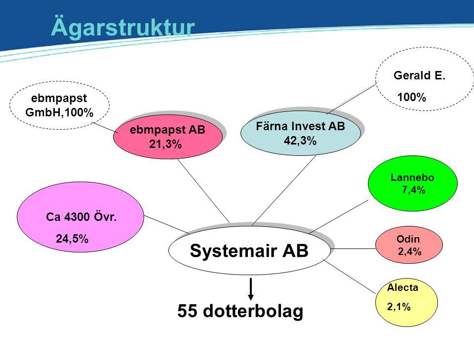 ebmpapst AB 21,3% ebmpapst AB 21,3% Färna Invest AB 42,3% Färna Invest AB 42,3% Systemair AB 55 dotterbolag ebmpapst GmbH,100% Odin 2,4% Ägarstruktur