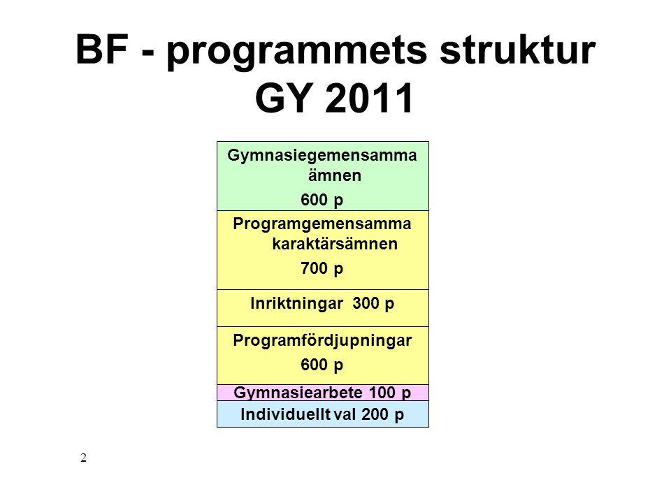 2 BF - programmets struktur GY 2011 Gymnasiegemensamma ämnen 600 p Programgemensamma karaktärsämnen 700 p Gymnasiearbete 100 p Individuellt val 200 p
