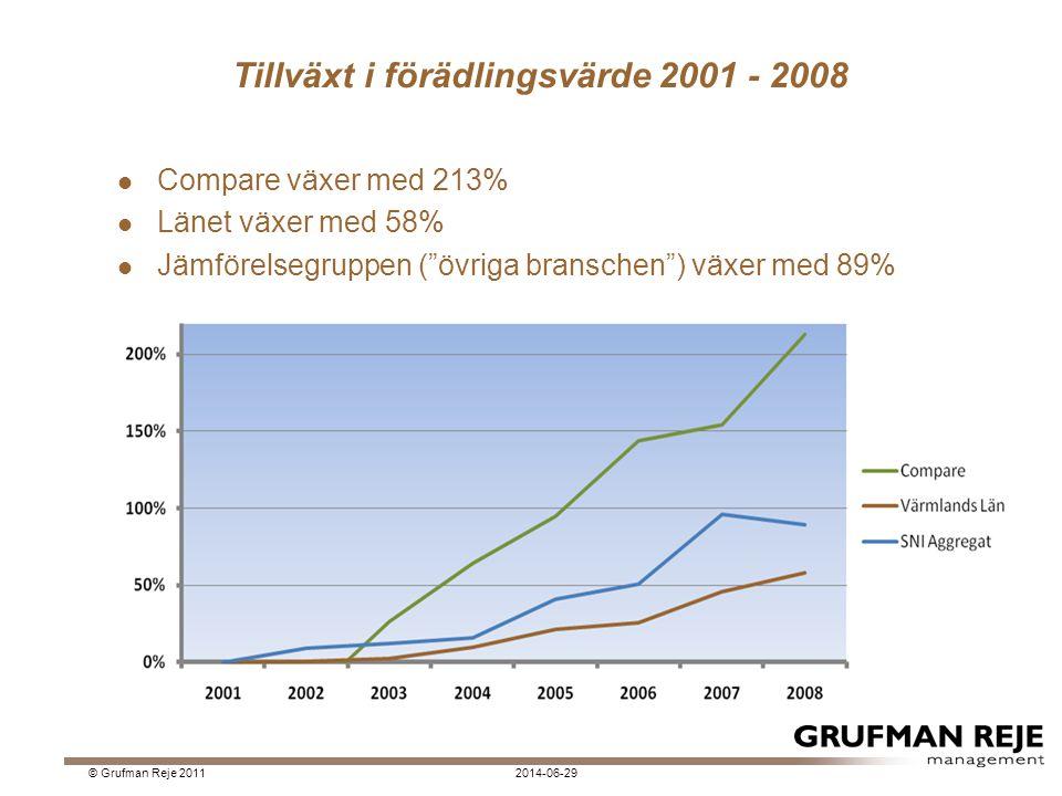 """Tillväxt i förädlingsvärde 2001 - 2008  Compare växer med 213%  Länet växer med 58%  Jämförelsegruppen (""""övriga branschen"""") växer med 89% 2014-06-2"""