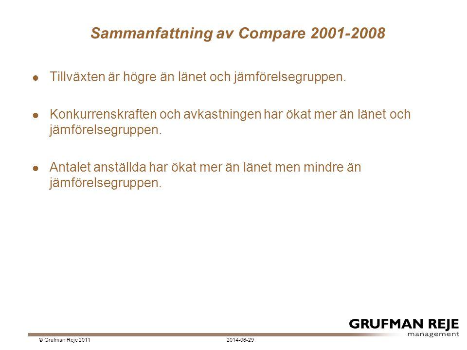 Sammanfattning av Compare 2001-2008  Tillväxten är högre än länet och jämförelsegruppen.  Konkurrenskraften och avkastningen har ökat mer än länet o