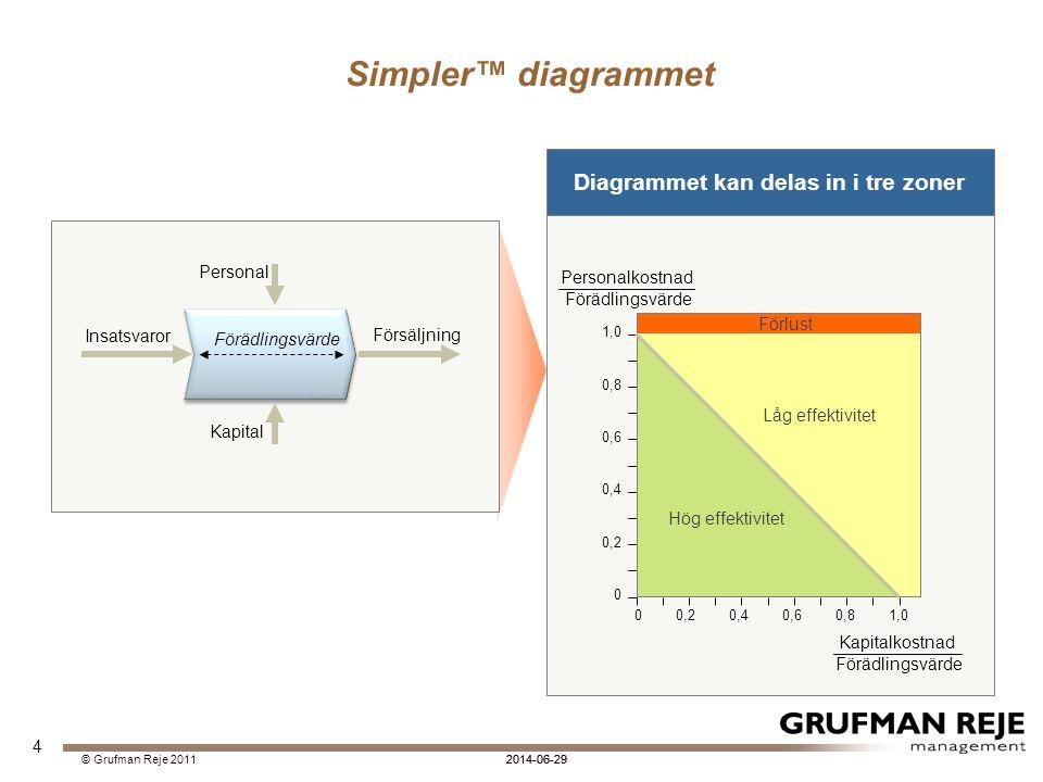 2014-06-29© Grufman Reje 2011 4 Simpler™ diagrammet Insatsvaror Försäljning Personal Kapital Förädlingsvärde Diagrammet kan delas in i tre zoner 0,2 0