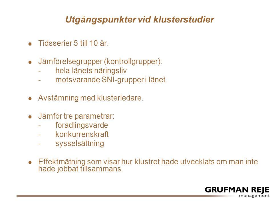 Sysselsättningsutveckling  Compare har ökat antalet anställda med 23%  Antalet anställda har i länet ökat med 12%  Jämförelseföretagen har ökat antalet anställda med 57% 2014-06-29© Grufman Reje 2011