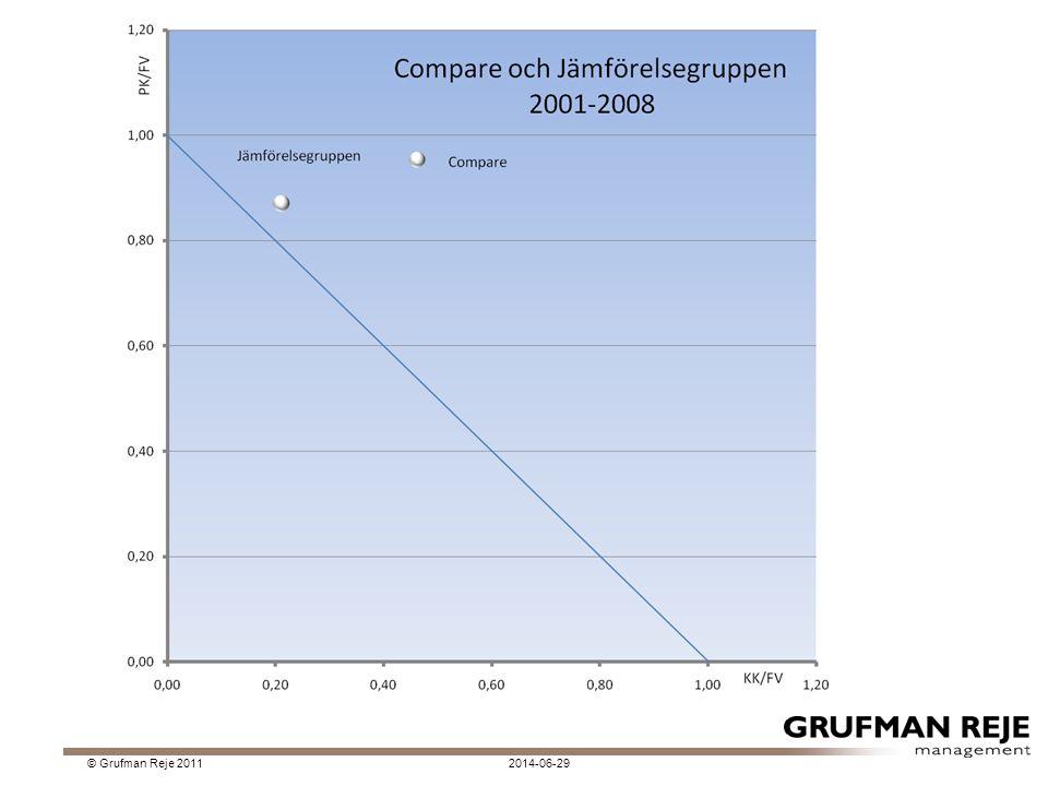Sammanfattning av Compare 2001-2008  Tillväxten är högre än länet och jämförelsegruppen.