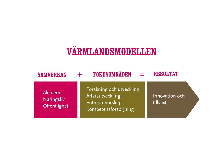 Några fördelar med Värmlandsmodellen Fler jobb skapas Bättre produktutveckling Bättre kompetensförsörjning Ökad försäljning