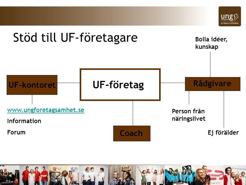 UF-företag Coach UF-kontoret www.ungforetagsamhet.se Information Forum Rådgivare Person från näringslivet Ej förälder Bolla idéer, kunskap Stöd till UF-företagare