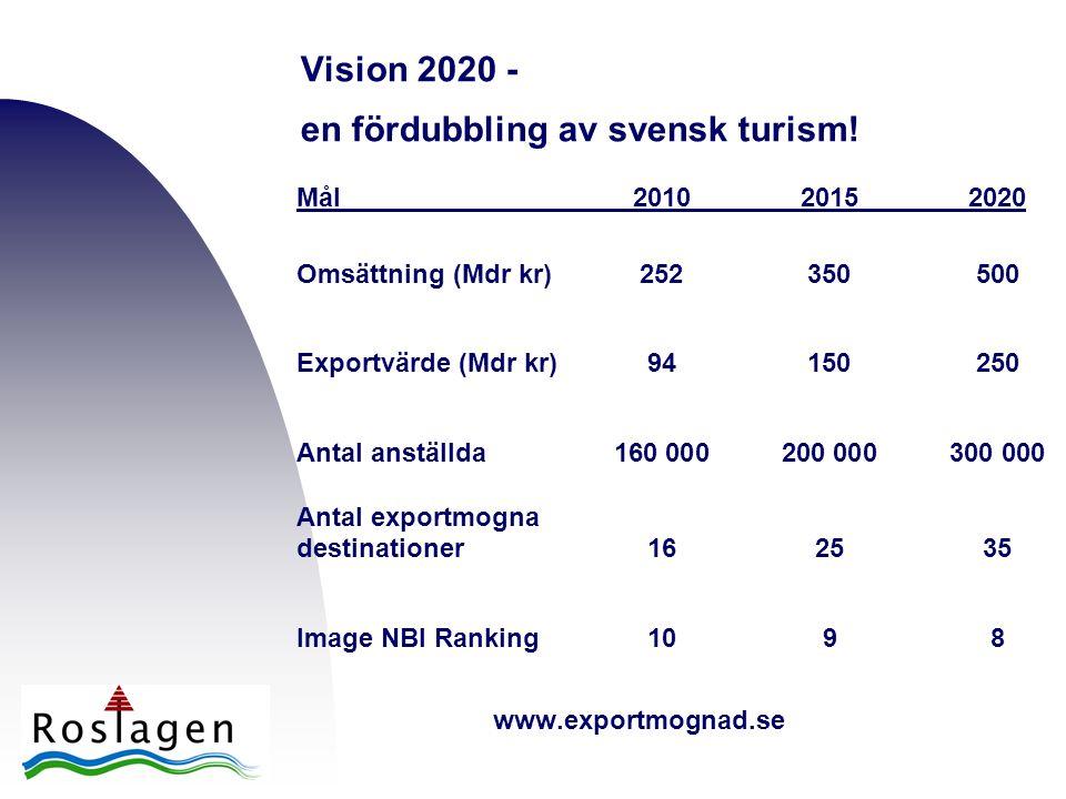 Vision 2020 - en fördubbling av svensk turism! Mål 201020152020 Omsättning (Mdr kr)252350500 Exportvärde (Mdr kr)94150250 Antal anställda160 000200 00
