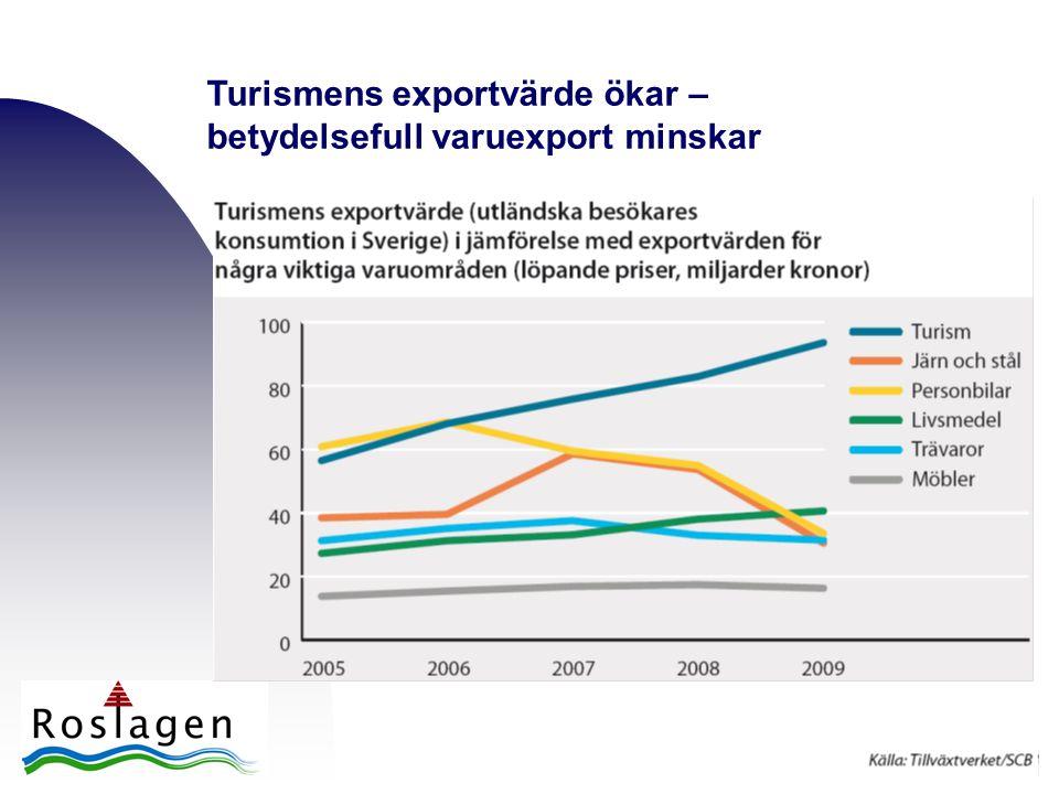 Turismens exportvärde ökar – betydelsefull varuexport minskar