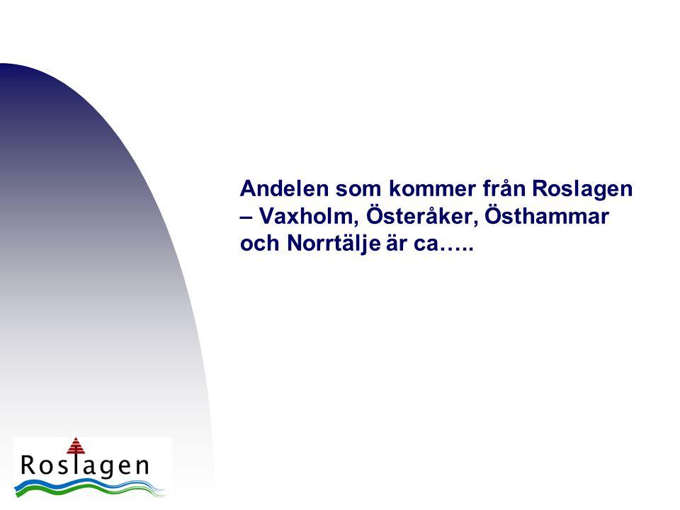 Andelen som kommer från Roslagen – Vaxholm, Österåker, Östhammar och Norrtälje är ca…..