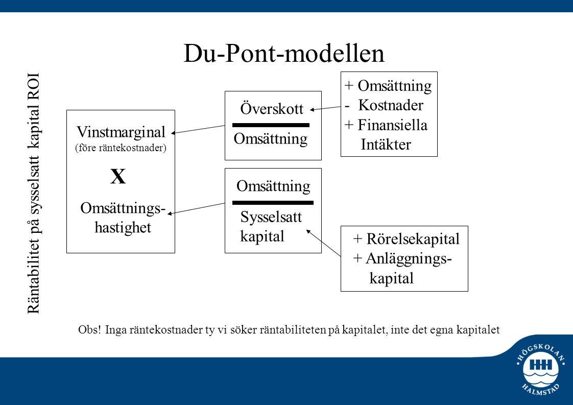 Du-Pont-modellen Vinstmarginal (före räntekostnader) Omsättnings- hastighet Överskott Omsättning Sysselsatt kapital + Omsättning - Kostnader + Finansi