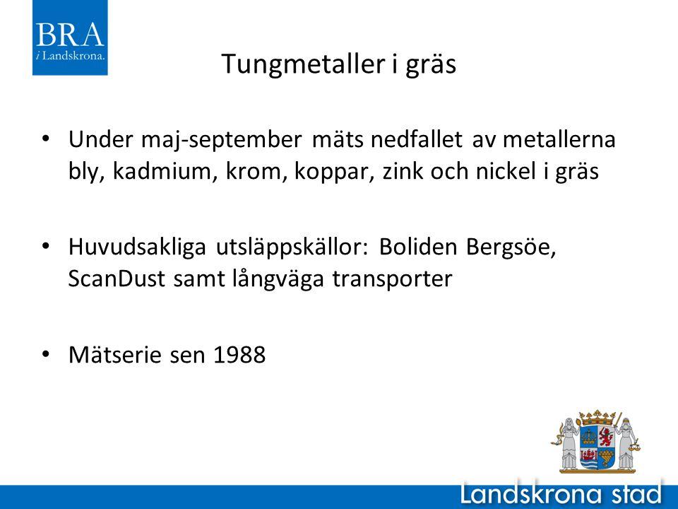 Tungmetaller i gräs • Under maj-september mäts nedfallet av metallerna bly, kadmium, krom, koppar, zink och nickel i gräs • Huvudsakliga utsläppskällor: Boliden Bergsöe, ScanDust samt långväga transporter • Mätserie sen 1988