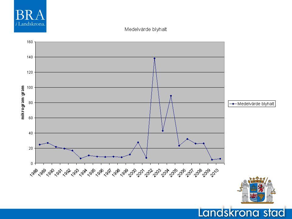 Bly i sallat och grönkål • Sedan 1981 har sallat och grönkål odlats för bestämning av blyhalter • EU:s Gränsvärde på 0,30 mg/kg gäller vid försäljning av livsmedlet • Mätserier sen 1981