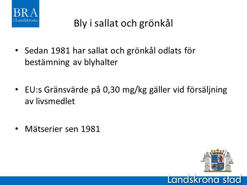 Bly i sallat och grönkål • Sedan 1981 har sallat och grönkål odlats för bestämning av blyhalter • EU:s Gränsvärde på 0,30 mg/kg gäller vid försäljning