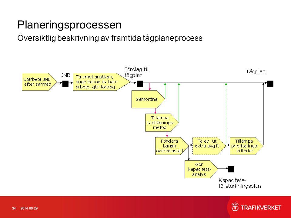 342014-06-29 Planeringsprocessen Översiktlig beskrivning av framtida tågplaneprocess