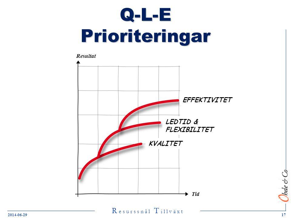R e s u r s s n å l T i l l v ä x t 2014-06-2917 Q-L-E Prioriteringar Resultat Tid EFFEKTIVITET KVALITET LEDTID & FLEXIBILITET
