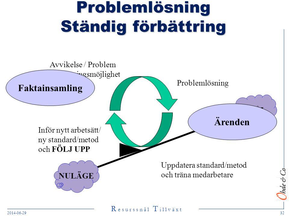 R e s u r s s n å l T i l l v ä x t 2014-06-2932 Problemlösning Ständig förbättring Avvikelse / Problem Förbättringsmöjlighet Problemlösning Uppdatera