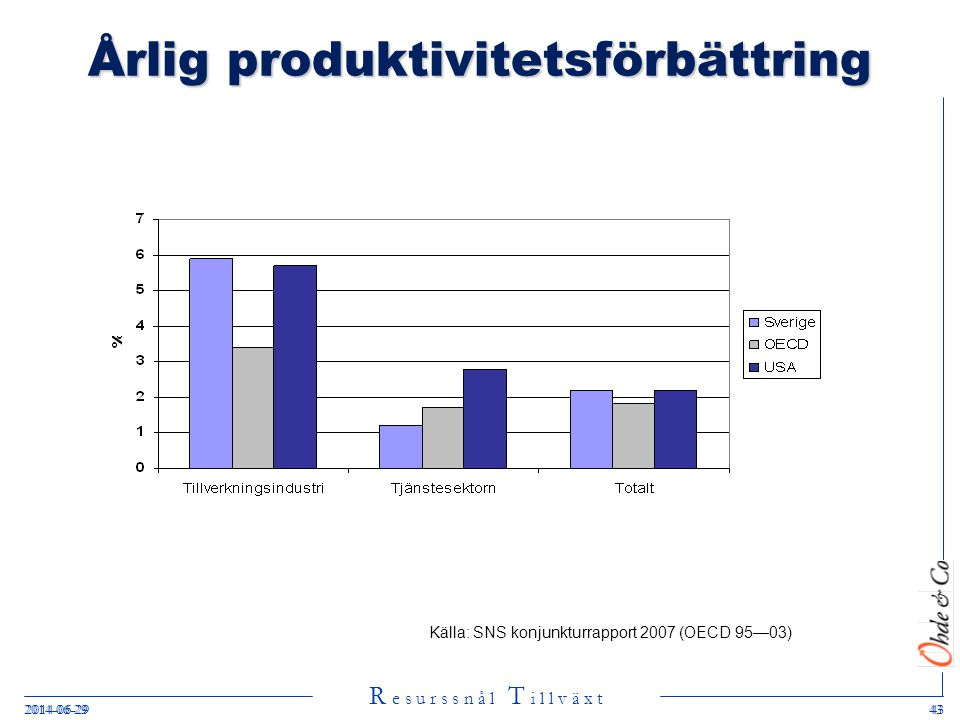 R e s u r s s n å l T i l l v ä x t 2014-06-29432014-06-2943 Årlig produktivitetsförbättring Källa: SNS konjunkturrapport 2007 (OECD 95—03)