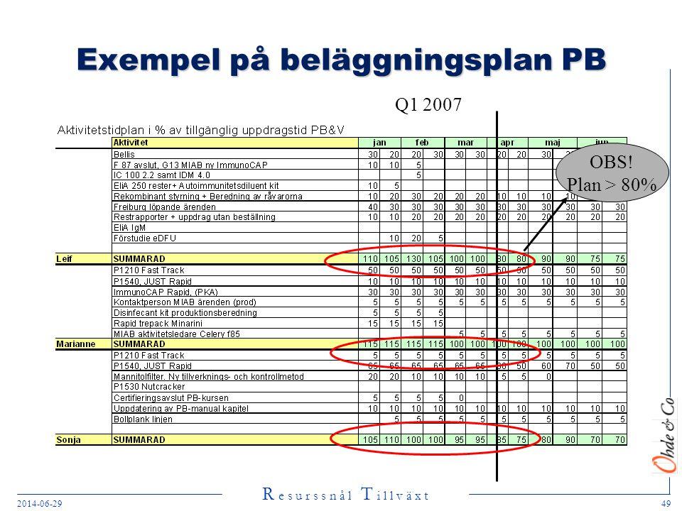 R e s u r s s n å l T i l l v ä x t 2014-06-2949 Exempel på beläggningsplan PB Q1 2007 OBS! Plan > 80%