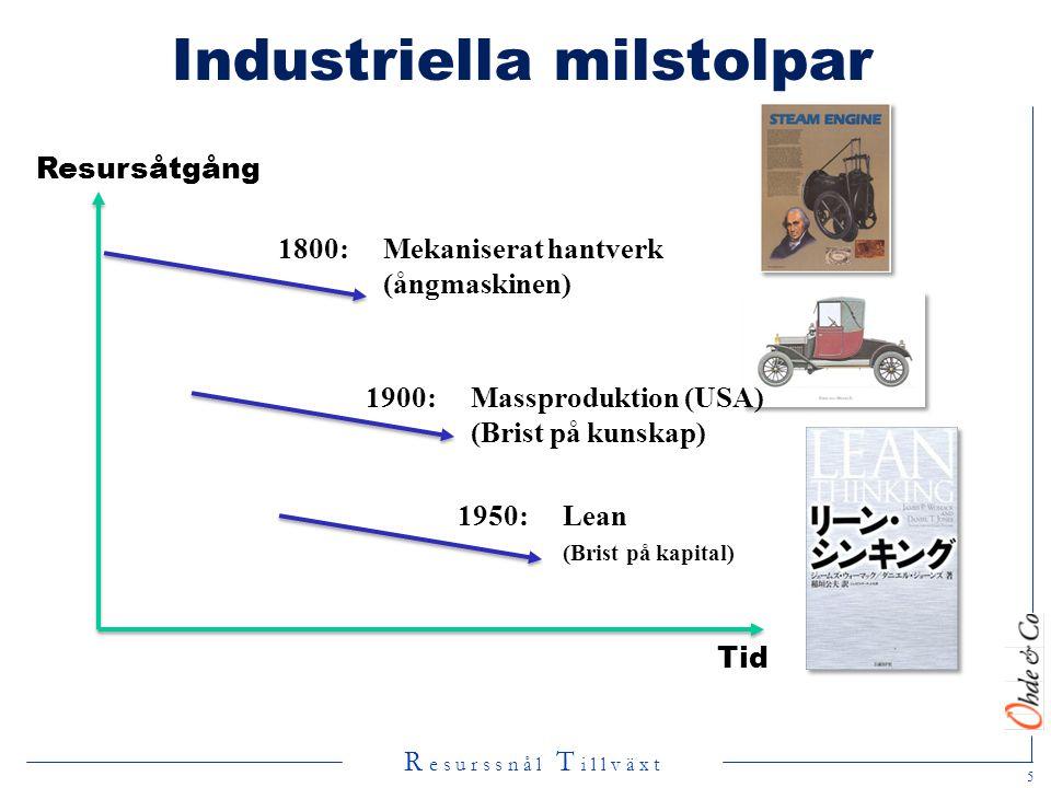 R e s u r s s n å l T i l l v ä x t Industriella milstolpar Resursåtgång 1800: Mekaniserat hantverk (ångmaskinen) Tid 1900: Massproduktion (USA) (Bris