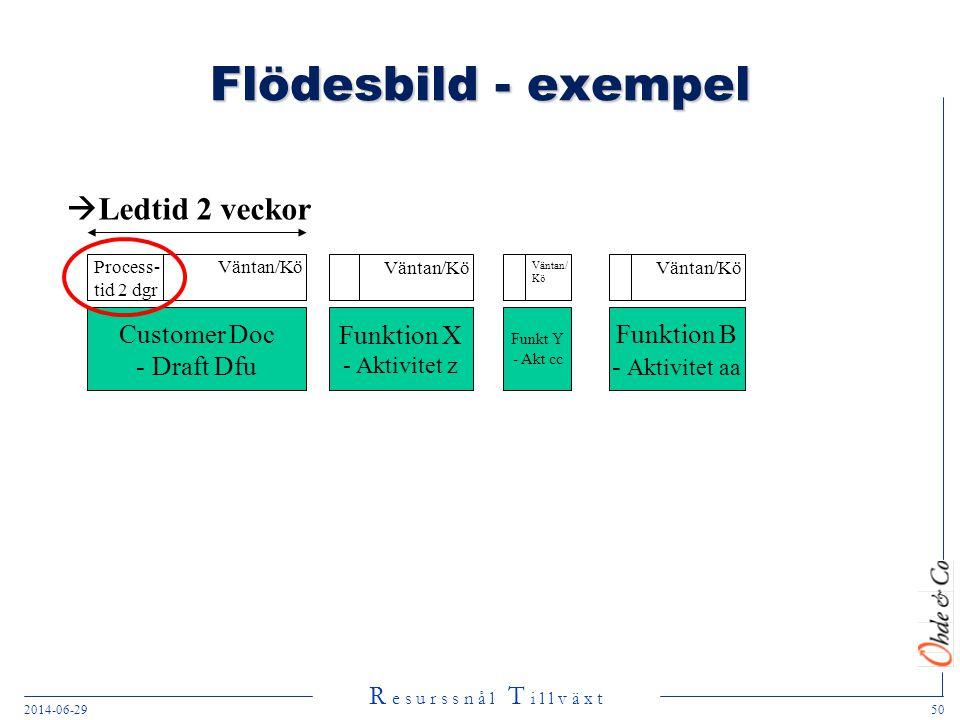 R e s u r s s n å l T i l l v ä x t 2014-06-2950 Flödesbild - exempel Customer Doc - Draft Dfu Funktion X - Aktivitet z Funkt Y - Akt cc Funktion B -