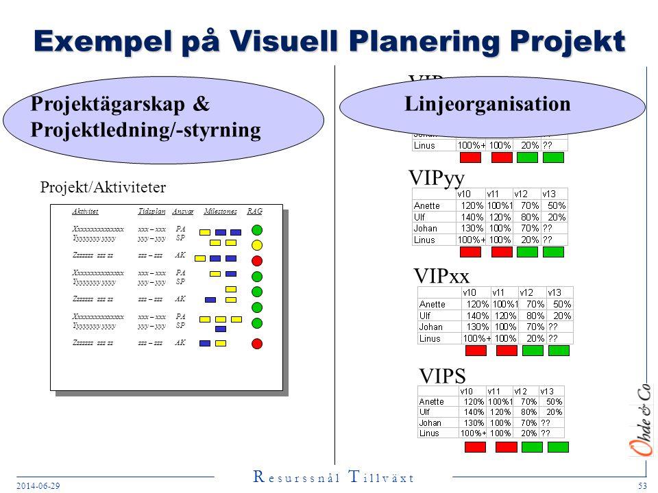R e s u r s s n å l T i l l v ä x t 2014-06-2953 VIPyy Exempel på Visuell Planering Projekt Projekt/Aktiviteter Aktivitet Tidsplan AnsvarMilestones RA