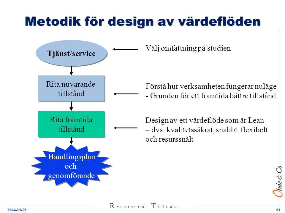 R e s u r s s n å l T i l l v ä x t 2014-06-29612014-06-2961 Metodik för design av värdeflöden Tjänst/service Rita nuvarande tillstånd Rita nuvarande