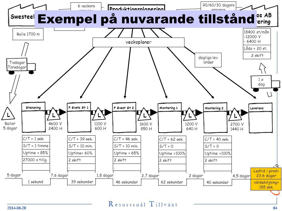 R e s u r s s n å l T i l l v ä x t 2014-06-29642014-06-2964 Swesteel AB Produktionsplanering MPS L Stansning C/T = 1 sek. S/T = 1 timme Uptime = 85%