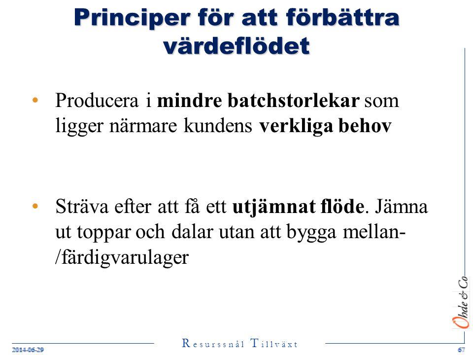 R e s u r s s n å l T i l l v ä x t 2014-06-29672014-06-2967 Principer för att förbättra värdeflödet •Producera i mindre batchstorlekar som ligger när