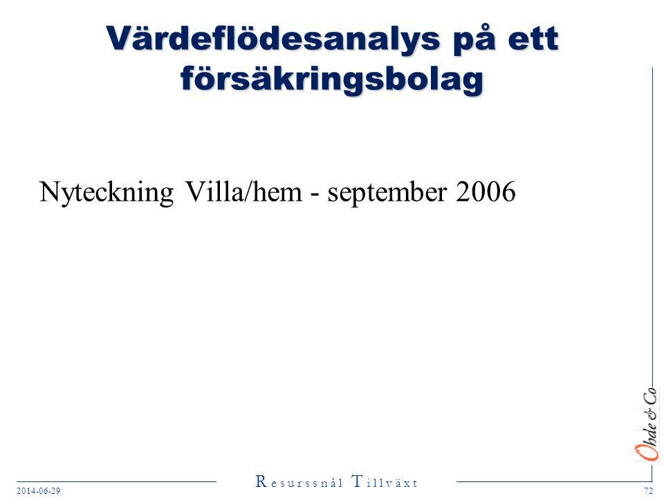 R e s u r s s n å l T i l l v ä x t 2014-06-2972 Värdeflödesanalys på ett försäkringsbolag Nyteckning Villa/hem - september 2006