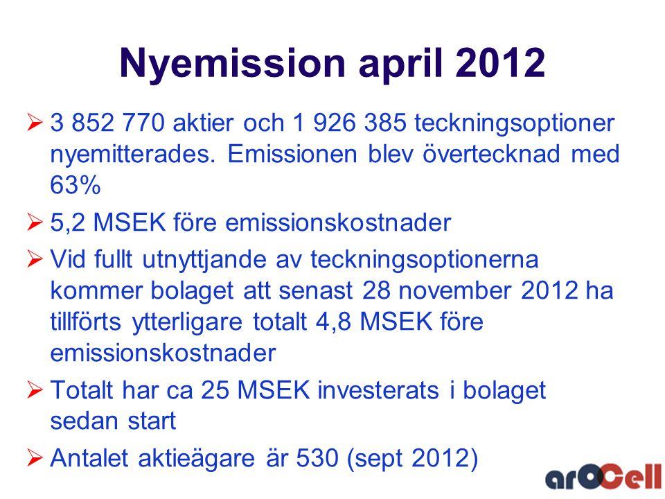  3 852 770 aktier och 1 926 385 teckningsoptioner nyemitterades. Emissionen blev övertecknad med 63%  5,2 MSEK före emissionskostnader  Vid fullt u