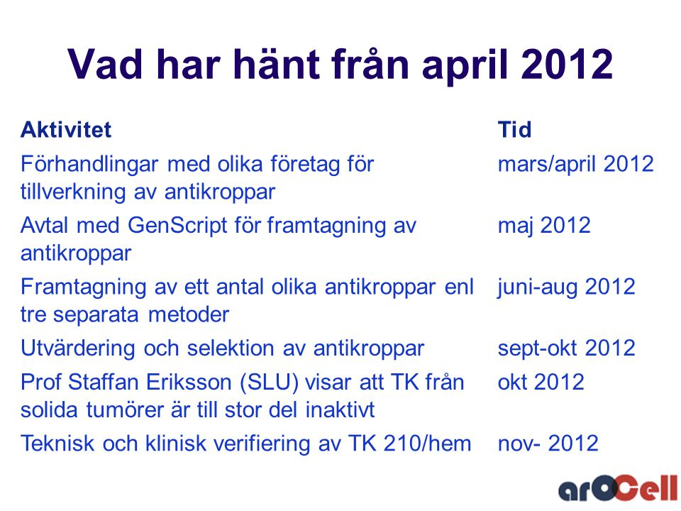 Vad har hänt från april 2012 AktivitetTid Förhandlingar med olika företag för tillverkning av antikroppar mars/april 2012 Avtal med GenScript för fram