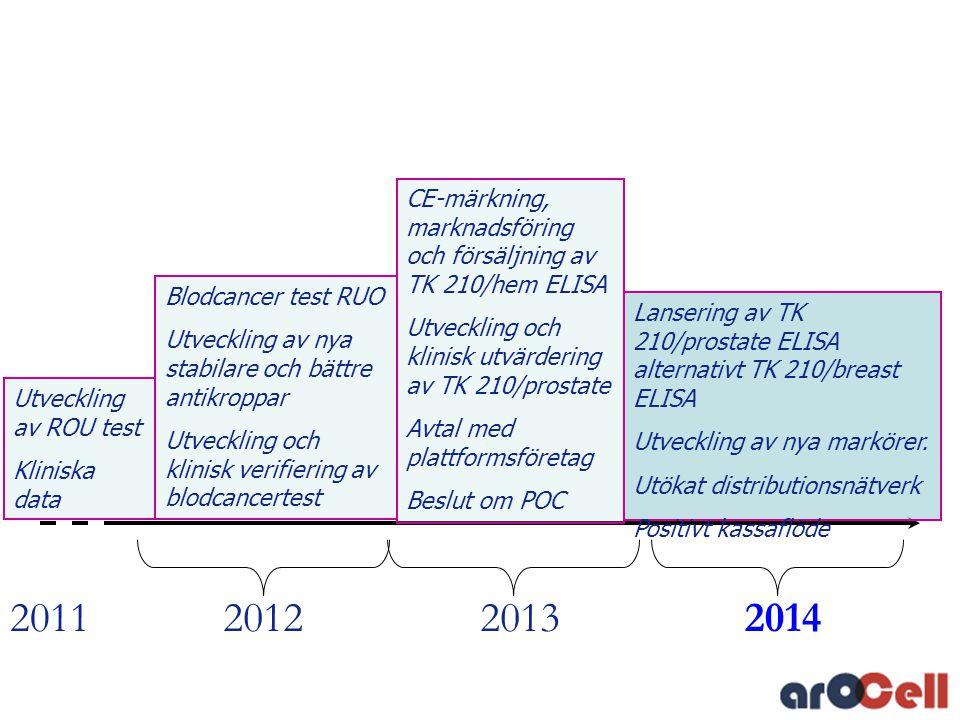 2012201320142011 Lansering av TK 210/prostate ELISA alternativt TK 210/breast ELISA Utveckling av nya markörer. Utökat distributionsnätverk Positivt k