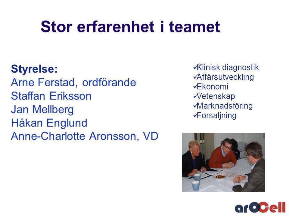 Stor erfarenhet i teamet  Klinisk diagnostik  Affärsutveckling  Ekonomi  Vetenskap  Marknadsföring  Försäljning Styrelse: Arne Ferstad, ordföran
