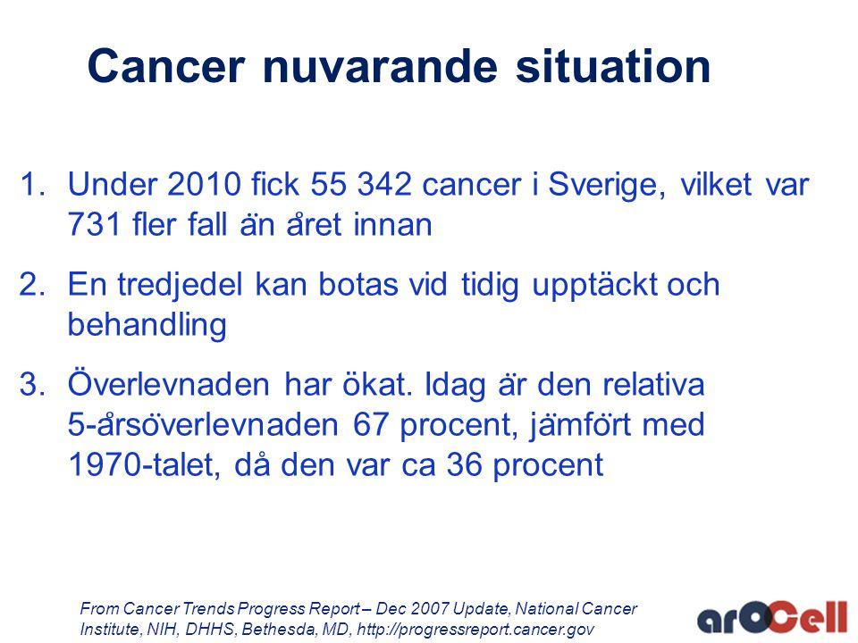 Cancer nuvarande situation 1.Under 2010 fick 55 342 cancer i Sverige, vilket var 731 fler fall a ̈ n a ̊ ret innan 2.En tredjedel kan botas vid tidig