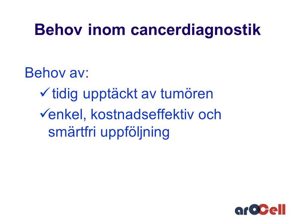 Behov inom cancerdiagnostik Behov av:  tidig upptäckt av tumören  enkel, kostnadseffektiv och smärtfri uppföljning